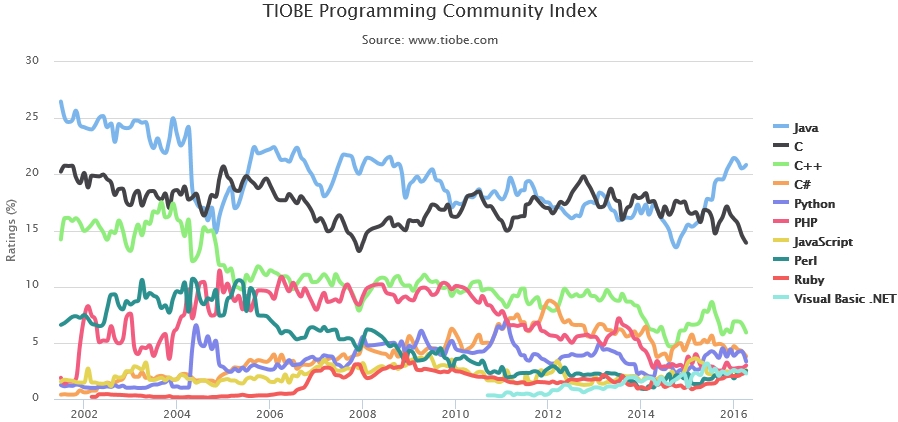 Les langages de développement les plus utilisés