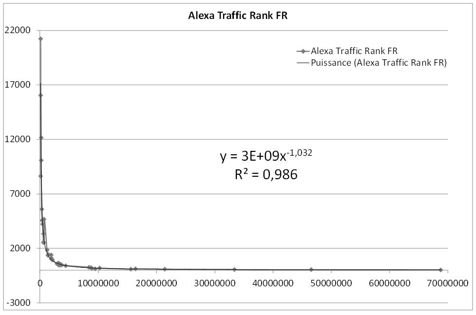 Corrélation entre les visites et l'indicateur Alexa Traffic Rank FR