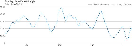 Analyse du site Wikio via Quantcast