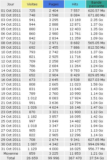 Statistiques du site Dsfc au mois d'octobre 2011