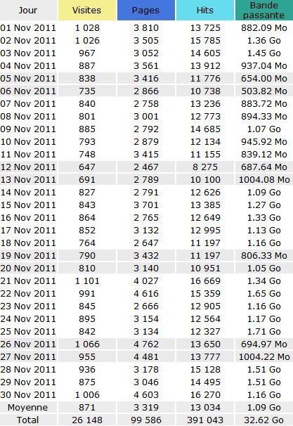 Fréquentation du site Dsfc en novembre 2011