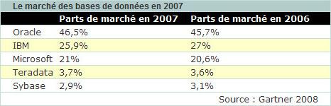 Marché de la base de données en 2006-2007, selon Gartner