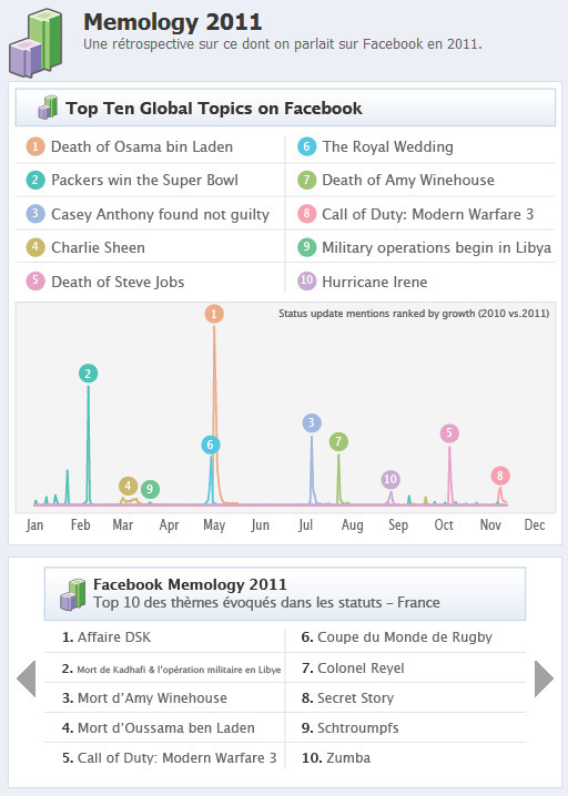 La Memology Facebook 2011