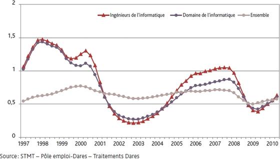 Tension de l'emploi dans le secteur informatique français
