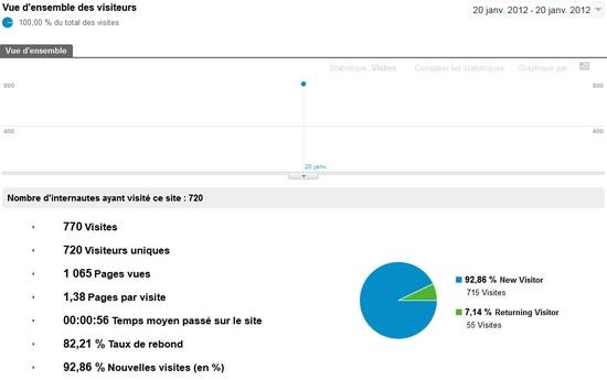 Mesure de l'audience du 20 janvier par Google Analytics