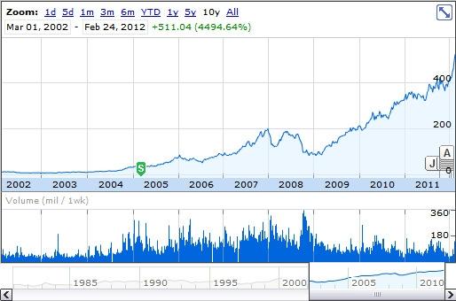 Evolution de l'action Apple depuis 2002