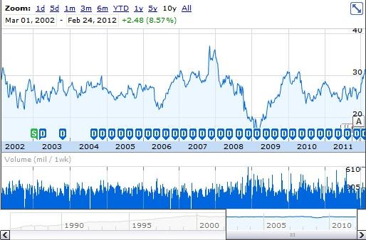 Evolution de l'action Microsoft depuis 2002