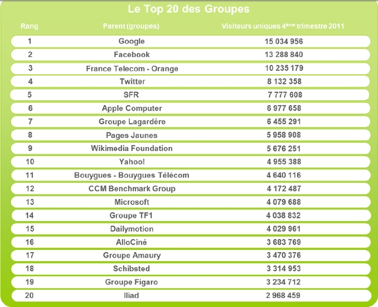 L'audience de l'Internet mobile en France (Octobre - Décembre 2011)
