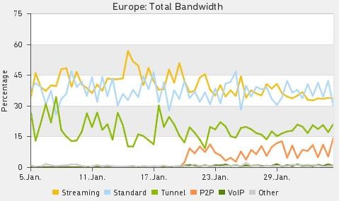Bande passante Internet pour l'Europe en janvier 2012 !