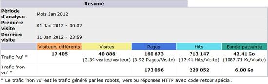 Statistiques de l'audience du site Dsfc - janvier 2012