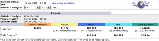 Statistique Awstats Dsfc.net Février 2012