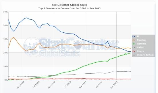 Parts de marché des navigateurs en France de 2008 à 2012, selon StatCounter