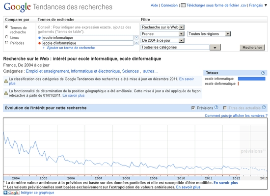 Google Tendance de recherches : ecole informatique et ecole d'informatique
