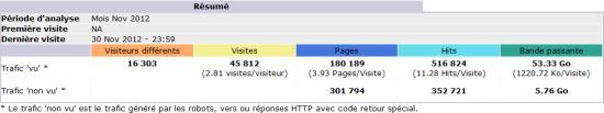 Audience de Dsfc.net de novembre 2011