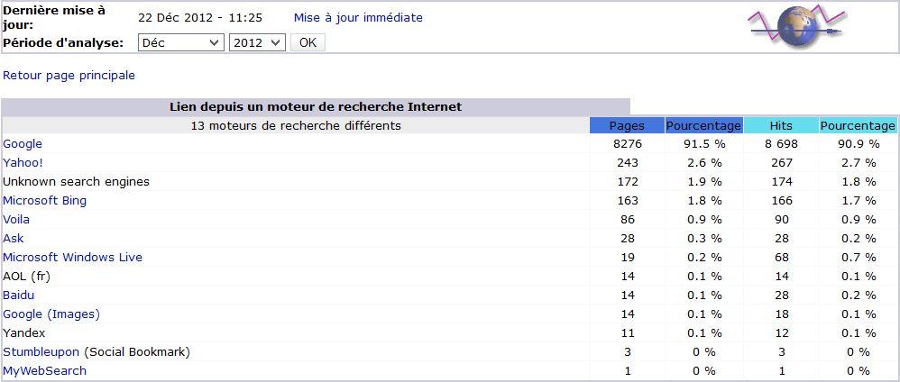 Pages accédés à partir de Google fournis par Awstats