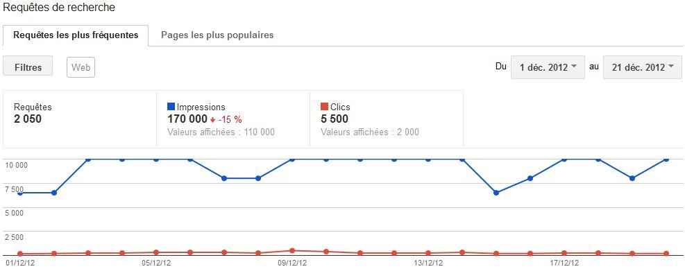 Requêtes de recherche fournies par Google Webmaster Tools