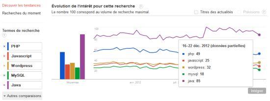 Le top des compétences 2012 en France Selon Google Trends