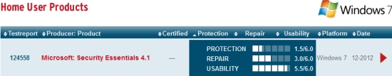 Microsoft Security Essentials : le pire des antivirus selon AV-Test