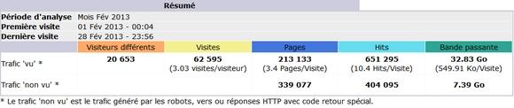 Audience de dsfc.net de février 2013