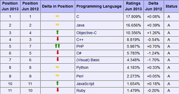 classement-tiobe-juin-2003