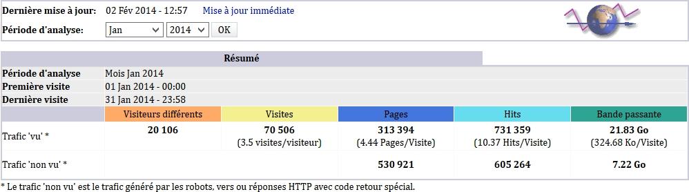 Audience en janvier 2014 sur Dsfc.net