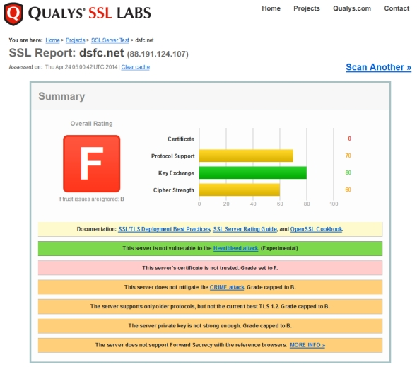 qualys-ssl-labs