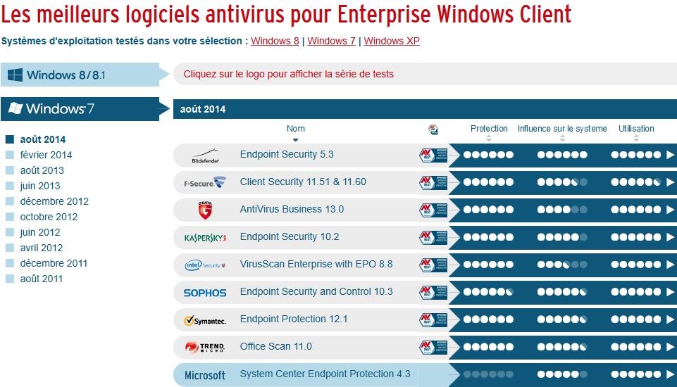 Les meilleurs logiciels antivirus pour Enterprise Windows Client