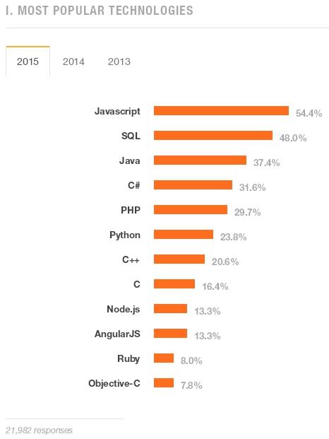 SQL, 2e langage le plus utilisé dans le monde