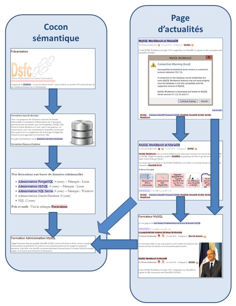 WordPress : la page d'actualités au service du cocon sémantique