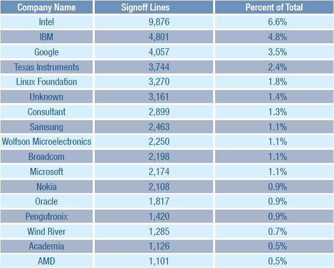 Validations apportées au noyau Linux en 2011