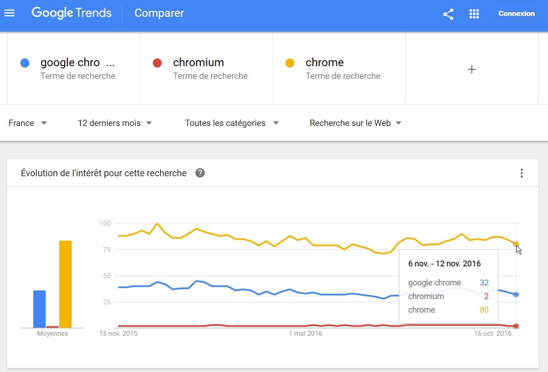 Google Trends, pour mieux comprendre la réalité