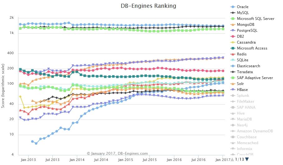 La popularité des moteurs de bases de données