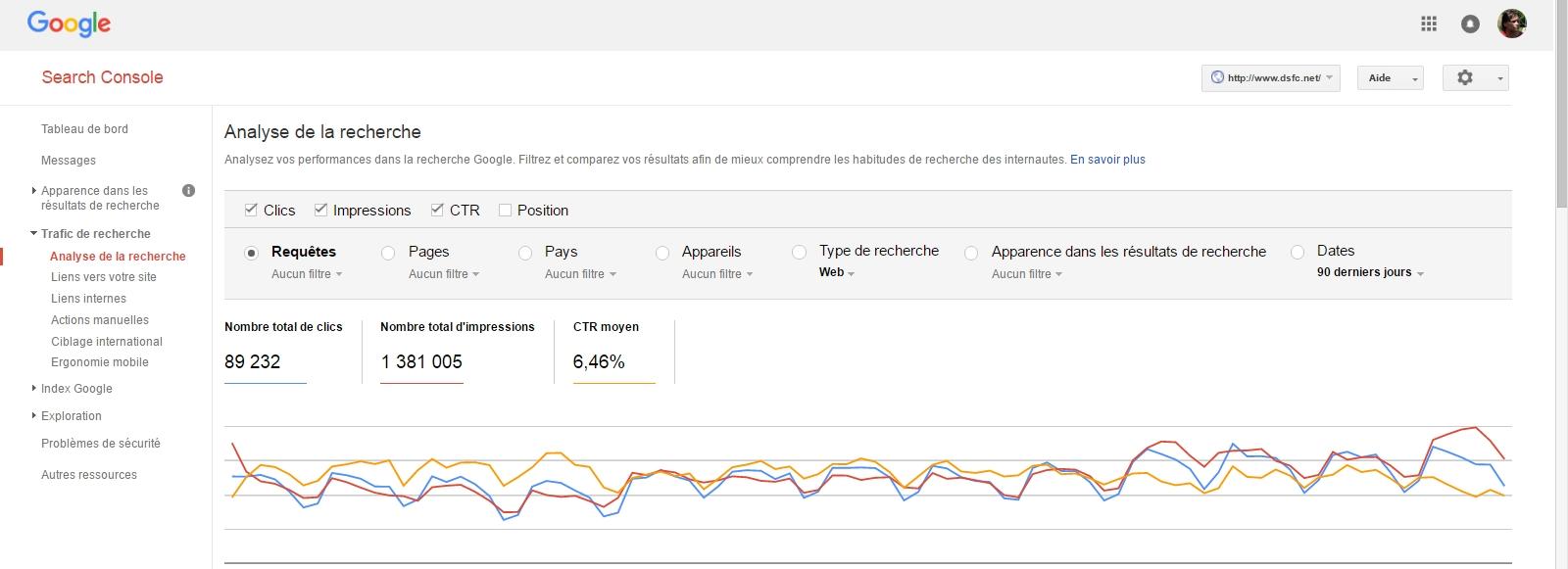 Web Analytics : la limite de Piwik