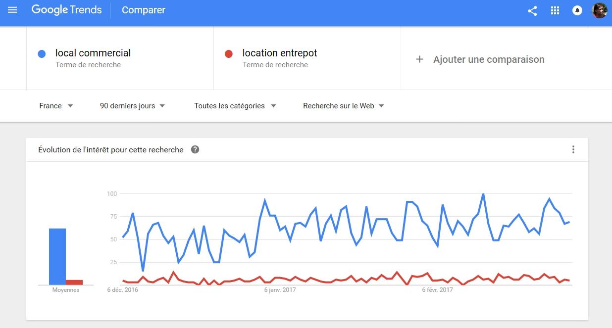 Quand Google vous donne le trafic de vos concurrents !