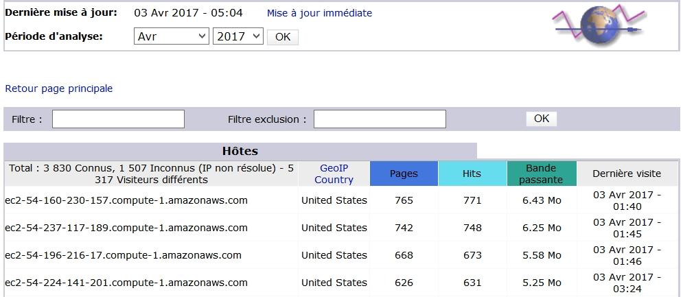 Des accès qui s'apparentent à des attaques DDoS