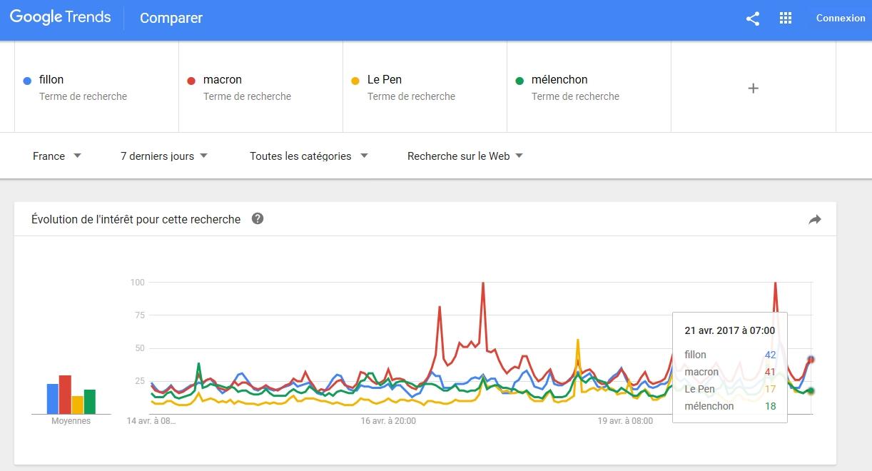 Google Trends nous prédit Macron - Fillon !