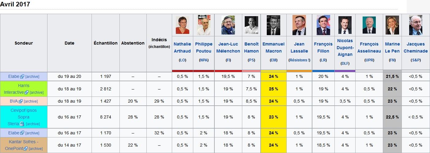 Sondages Election Présidentielle 2017