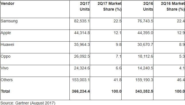 Microsoft et Blackberry, les disparus du marché de la téléphonie mobile