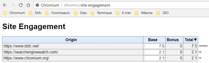 chrome://site-engagement