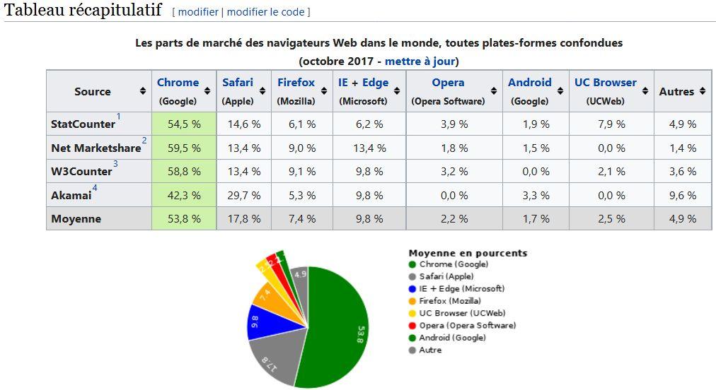 Parts de marché des navigateurs web > Octobre 2017