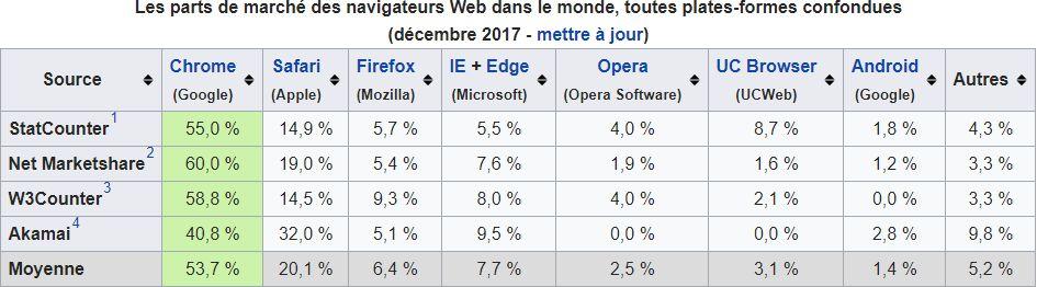 Les parts de marché des navigateurs Web dans le monde, toutes plates-formes confondues > décembre 2017