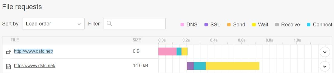 Bascule automatique de HTTP vers HTTPS du fait de HSTS