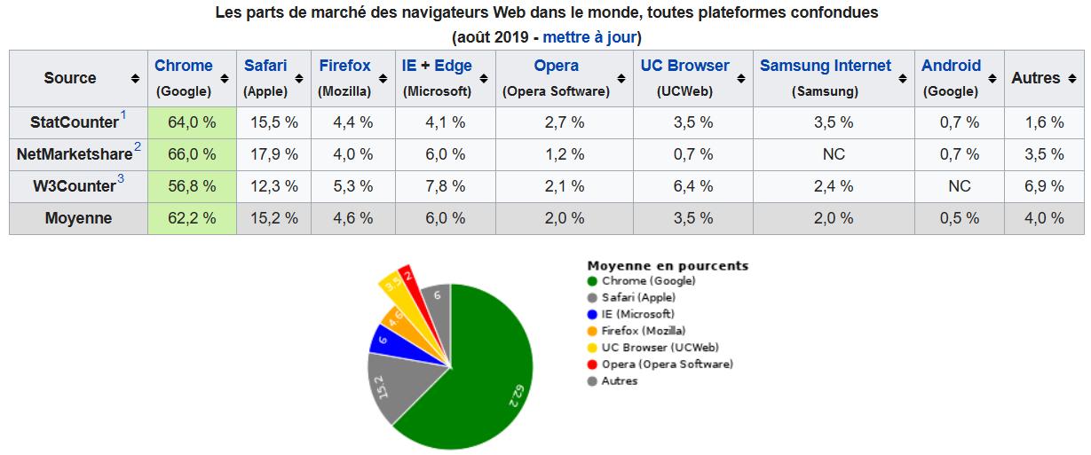 Firefox  au dessous de 5% de part de marché