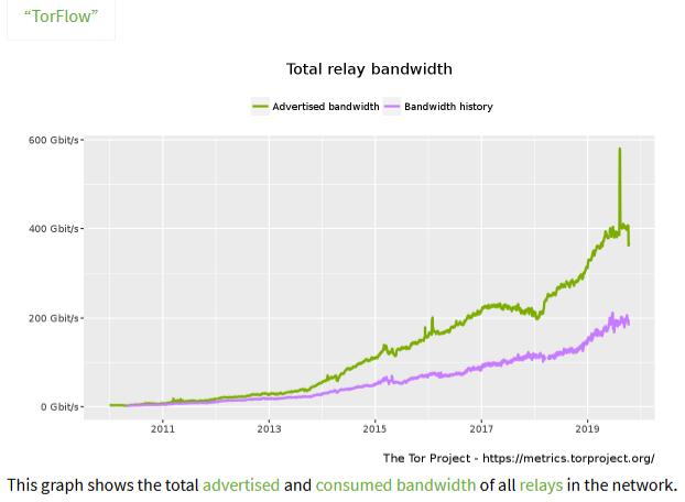 La montée en puissance du réseau Tor