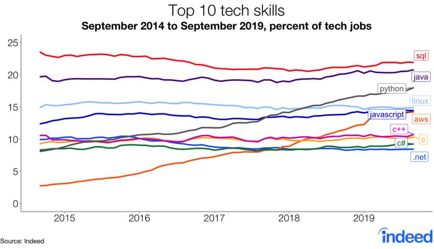 Le SQL, 1ère compétence demandée au niveau de l'emploi américain