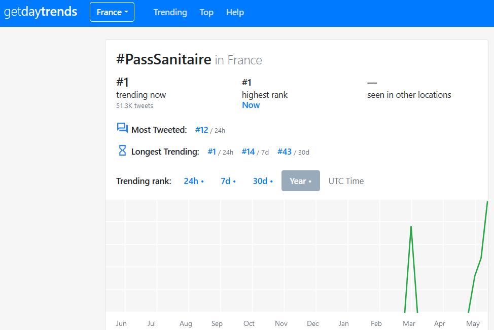 Twitter : tendances de l'actualité française