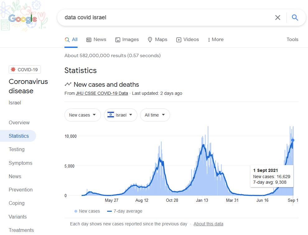 Recherche dans Google sur data covid israel