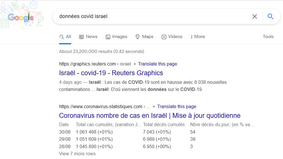 Recherche dans Google sur données covid israel