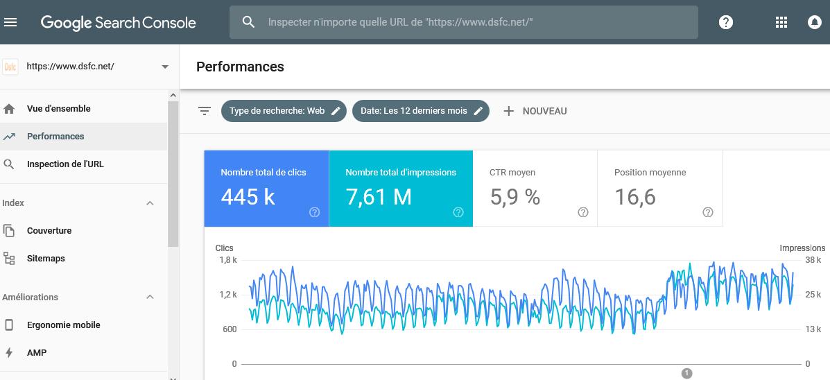 """Les """"impressions"""" dans Google Webmaster Tools"""