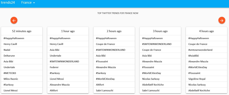 Les tendances Twitter au cours des 24 dernières heures